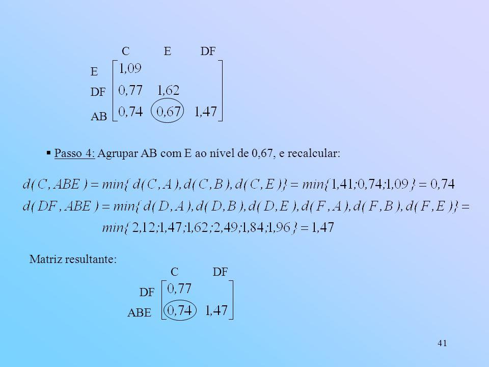 41 E DF AB C EDF Passo 4: Agrupar AB com E ao nível de 0,67, e recalcular: Matriz resultante: DF ABE C DF