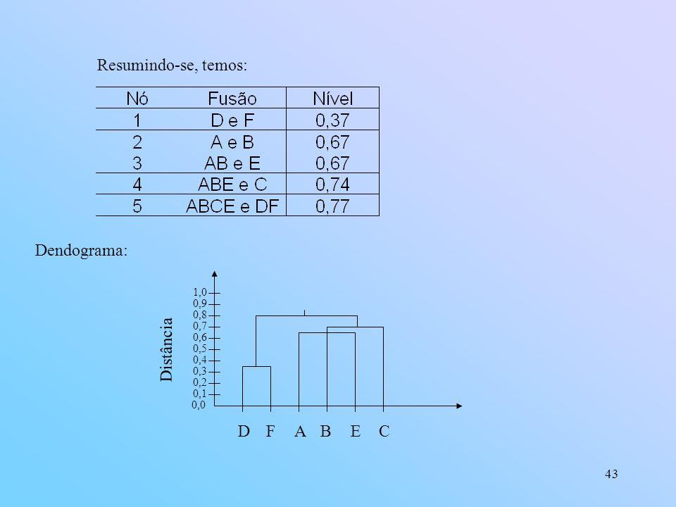 43 Resumindo-se, temos: Dendograma: 0,0 0,1 0,2 0,3 0,4 0,5 0,6 0,7 0,8 0,9 1,0 DFABE Distância C