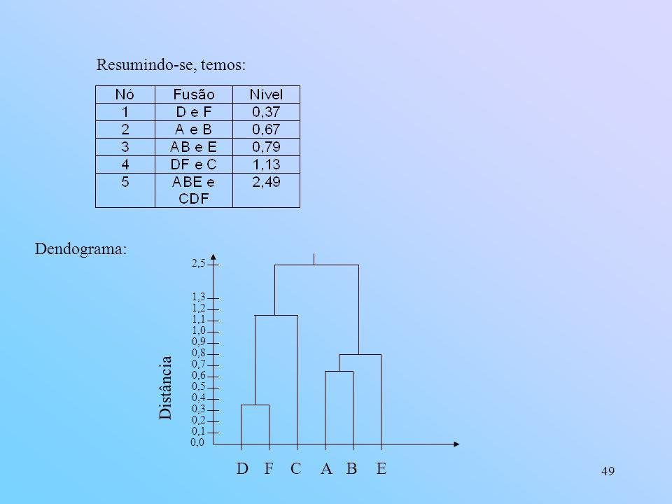 49 Resumindo-se, temos: Dendograma: 0,0 0,1 0,2 0,3 0,4 0,5 0,6 0,7 0,8 0,9 1,0 DFABE Distância C 1,3 1,2 1,1 2,5