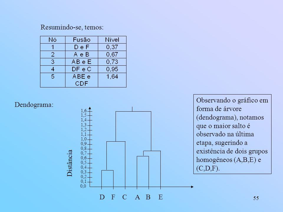 55 Resumindo-se, temos: Dendograma: 0,0 0,1 0,2 0,3 0,4 0,5 0,6 0,7 0,8 0,9 1,0 DFABE Distância C 1,3 1,2 1,1 1,6 1,4 1,5 Observando o gráfico em forma de árvore (dendograma), notamos que o maior salto é observado na última etapa, sugerindo a existência de dois grupos homogêneos (A,B,E) e (C,D,F).