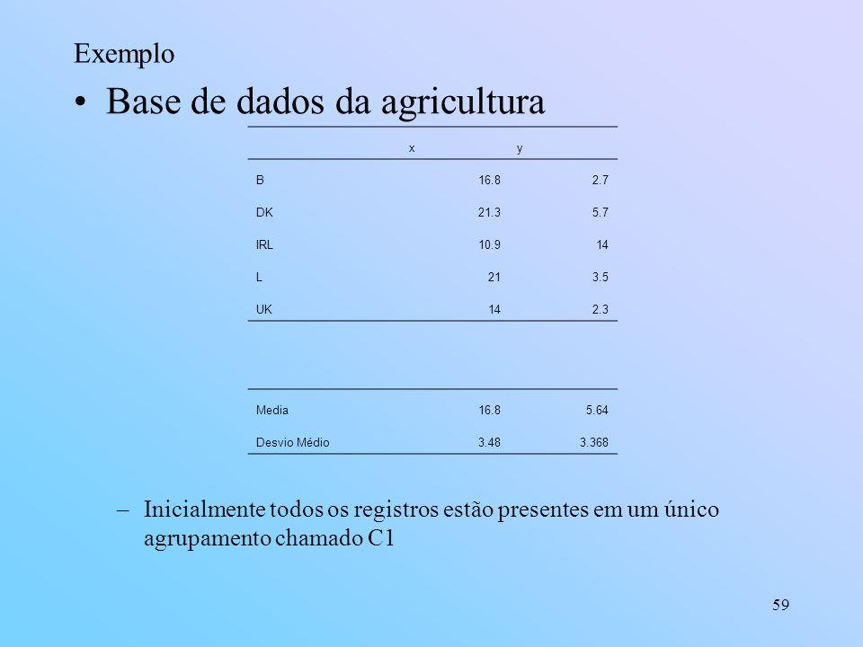 59 Exemplo Base de dados da agricultura –Inicialmente todos os registros estão presentes em um único agrupamento chamado C1 xy B16.82.7 DK21.35.7 IRL10.914 L213.5 UK142.3 Media16.85.64 Desvio Médio3.483.368