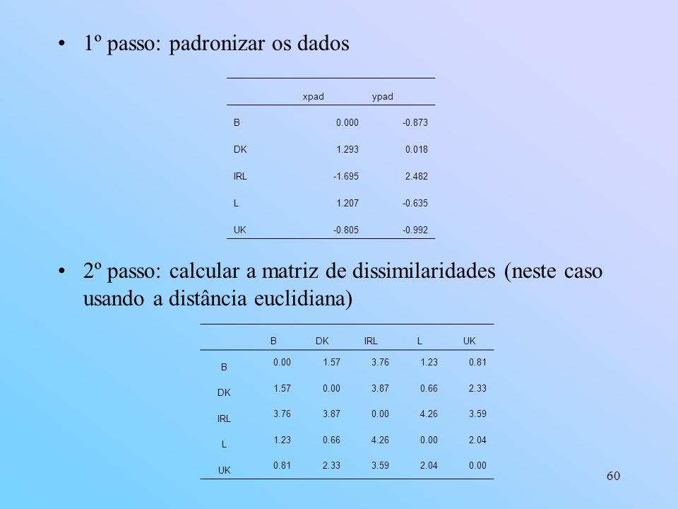 60 1º passo: padronizar os dados 2º passo: calcular a matriz de dissimilaridades (neste caso usando a distância euclidiana) xpadypad B0.000-0.873 DK1.2930.018 IRL-1.6952.482 L1.207-0.635 UK-0.805-0.992 BDKIRLLUK B 0.001.573.761.230.81 DK 1.570.003.870.662.33 IRL 3.763.870.004.263.59 L 1.230.664.260.002.04 UK 0.812.333.592.040.00
