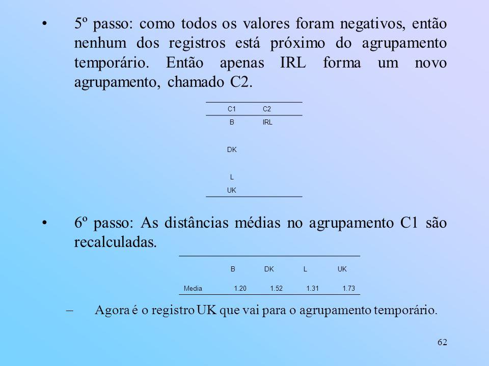 62 5º passo: como todos os valores foram negativos, então nenhum dos registros está próximo do agrupamento temporário.