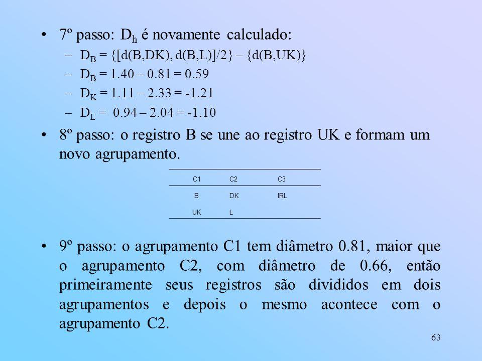 63 7º passo: D h é novamente calculado: –D B = {[d(B,DK), d(B,L)]/2} – {d(B,UK)} –D B = 1.40 – 0.81 = 0.59 –D K = 1.11 – 2.33 = -1.21 –D L = 0.94 – 2.04 = -1.10 8º passo: o registro B se une ao registro UK e formam um novo agrupamento.