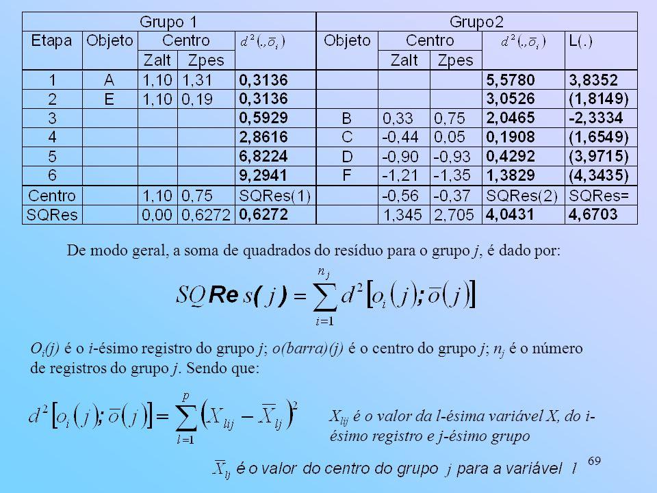 69 De modo geral, a soma de quadrados do resíduo para o grupo j, é dado por: O i (j) é o i-ésimo registro do grupo j; o(barra)(j) é o centro do grupo j; n j é o número de registros do grupo j.