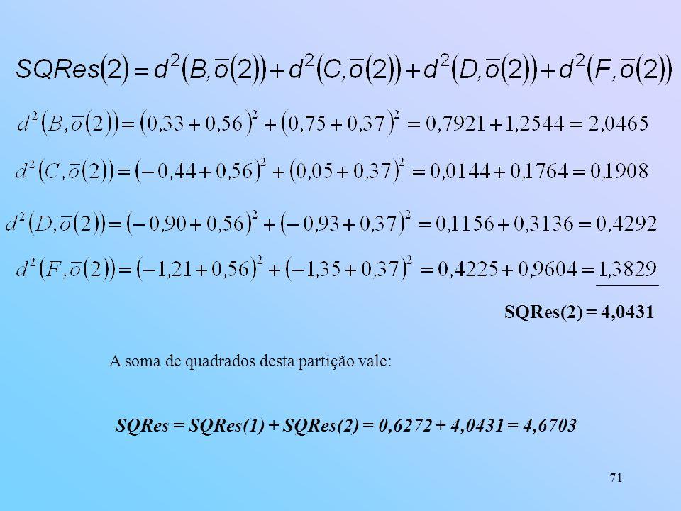 71 SQRes(2) = 4,0431 SQRes = SQRes(1) + SQRes(2) = 0,6272 + 4,0431 = 4,6703 A soma de quadrados desta partição vale: