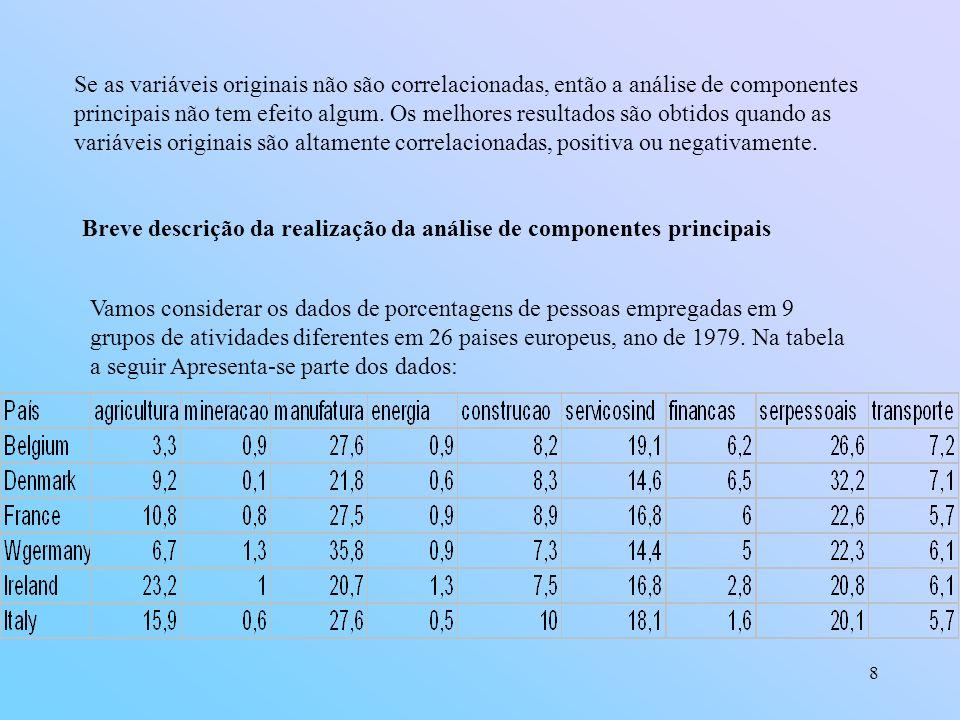 8 Se as variáveis originais não são correlacionadas, então a análise de componentes principais não tem efeito algum.