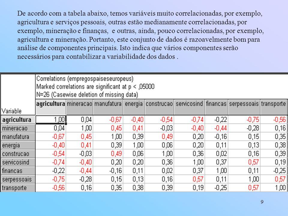 9 De acordo com a tabela abaixo, temos variáveis muito correlacionadas, por exemplo, agricultura e serviços pessoais, outras estão medianamente correlacionadas, por exemplo, mineração e finanças, e outras, ainda, pouco correlacionadas, por exemplo, agricultura e mineração.