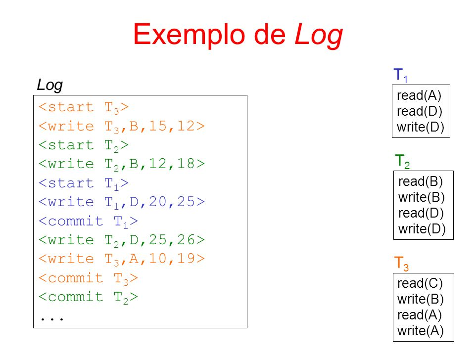 Exemplo de Log read(A) read(D) write(D) T1T1 read(B) write(B) read(D) write(D) T2T2 read(C) write(B) read(A) write(A) T3T3... Log