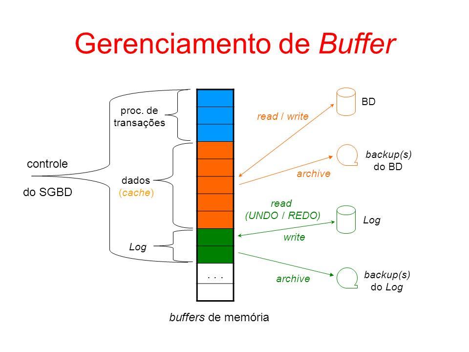 Gerenciamento de Buffer buffers de memória... controle do SGBD proc. de transações dados (cache) Log backup(s) do BD backup(s) do Log Log BD read / wr