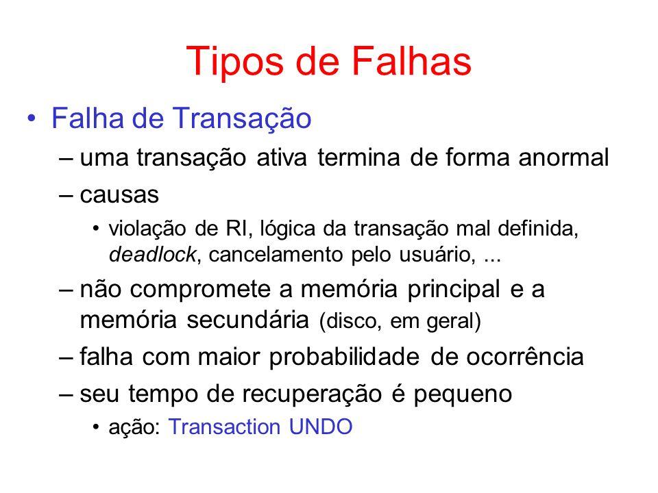 Tipos de Falhas Falha de Transação –uma transação ativa termina de forma anormal –causas violação de RI, lógica da transação mal definida, deadlock, c
