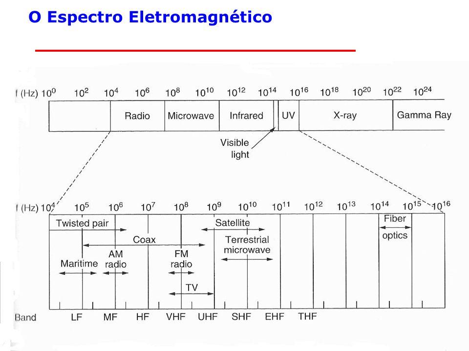 10 Segurança em redes sem Fio Unidades de frequência 1000 Hz = 1 KHz = 1E-3 Hz = 1x10E-3 Hz 1000 KHz = 1 MHz = 1E-6 Hz = 1x10E-6 Hz 1000 MHz = 1 GHz = 1E-9 Hz = 1x10E-9 Hz