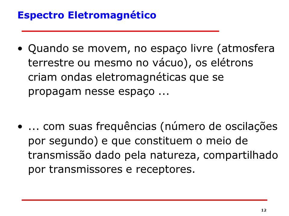 11 Segurança em redes sem Fio O Espectro Eletromagnético