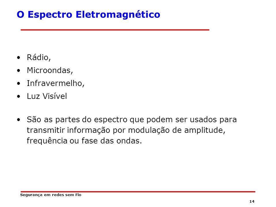13 Espectro Eletromagnético O conjunto infinito de frequências que podem existir no espaço é delimitado e ordenado, para conter as frequências que podem ser utilizadas em telecomunicações.