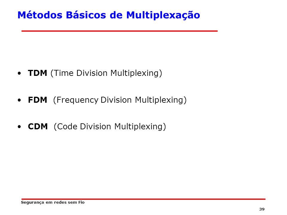 38 O que é Multiplexação Método de compartilhar a largura de banda de um meio de comunicação com outros canais de dados independentes.