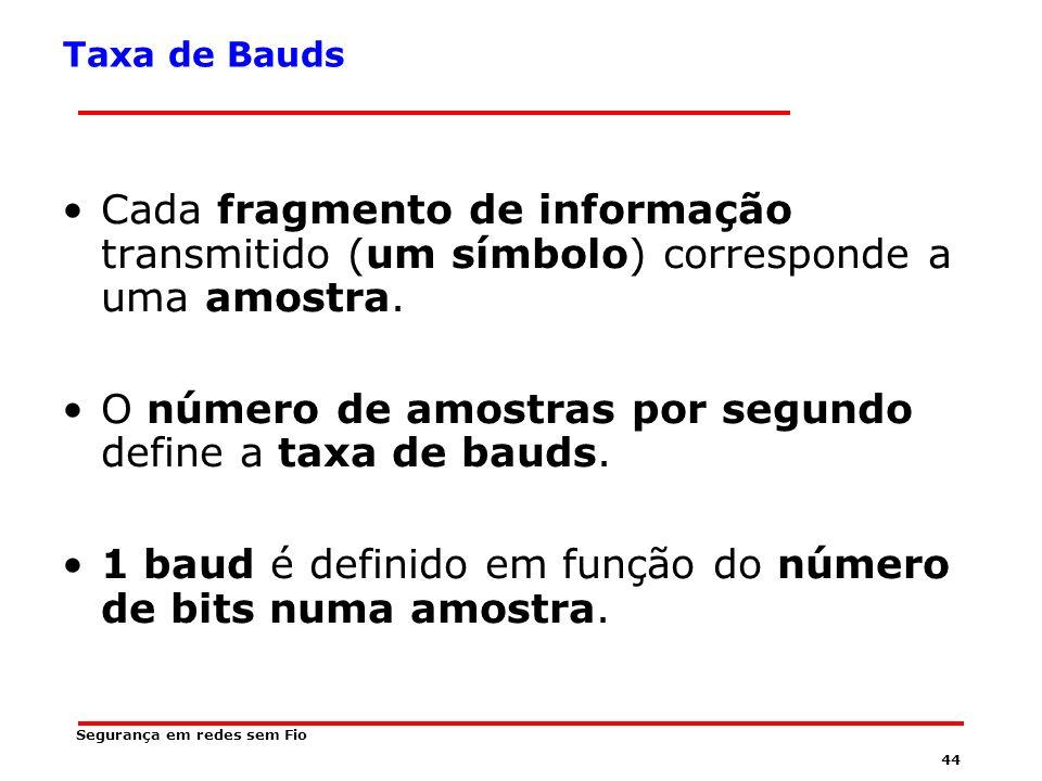 43 Taxa de Bauds Várias amplitudes e vários deslocamentos de frequência são combinados para transmitir diversos bits/símbolo.