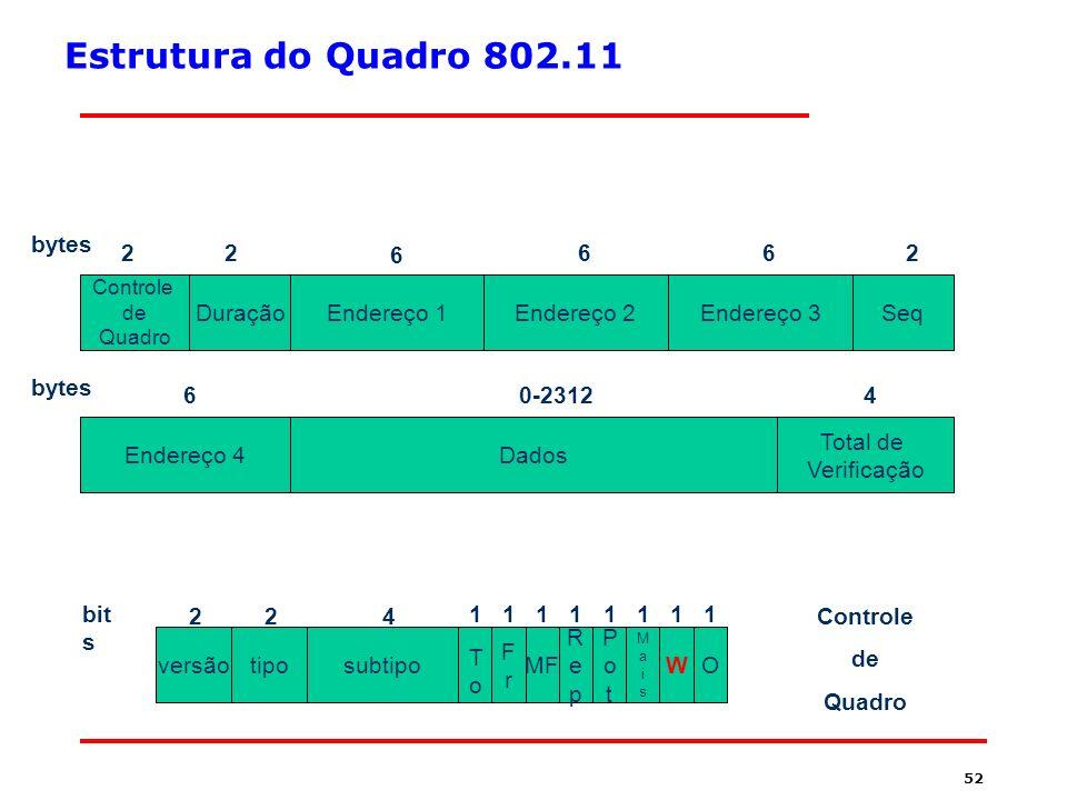 51 A Pilha de Protocolos 802.11 Subcamada MAC Subcamada LLC Camadas Superiores IEE IEEE 802 Infra- vermelho 802.11 FHSS 802.11 DSSS 802.11a OFDM 802.11b HR-DSSS 802.11g OFDM Camada Física Camada de Enlace
