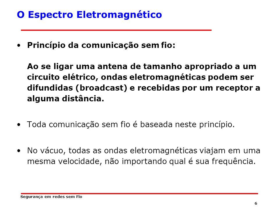 26 Segurança em redes sem Fio Freqüência de 5 GHZ No Brasil existem ainda outras faixas reservadas para ISM –24 – 24,25 GHZ –61 – 61,5 GHZ A faixa de 5 Ghz está reservada para uso militar, o que atualmente restringe a comercialização de produtos nessa faixa de freqüência.