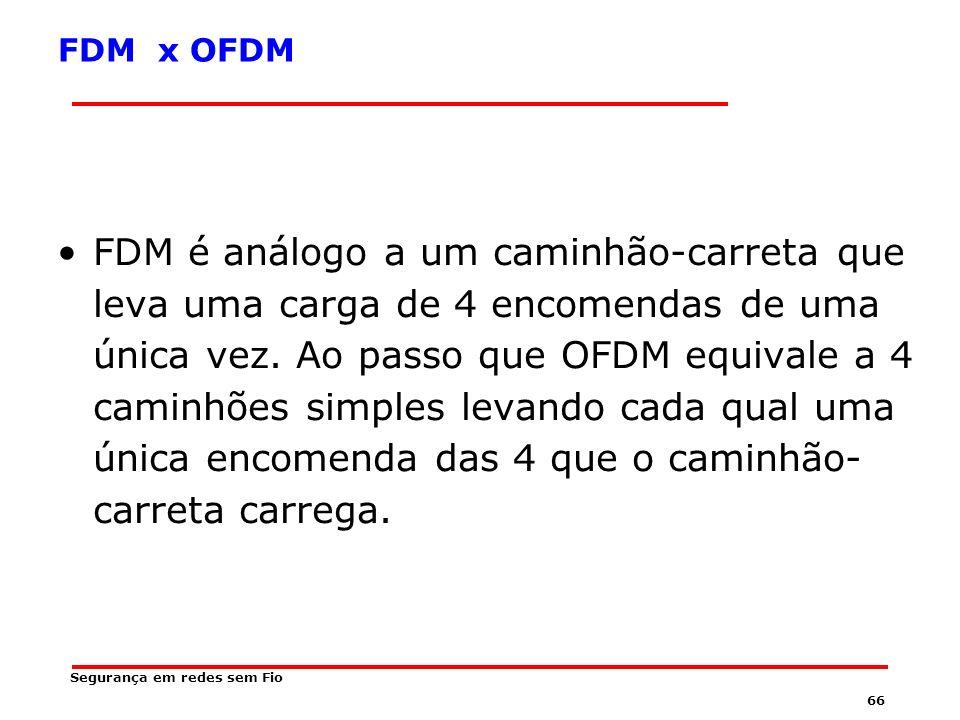 65 FDM x OFDM Qual a vantagem que poderia ocorrer de um método sobre o outro ??.