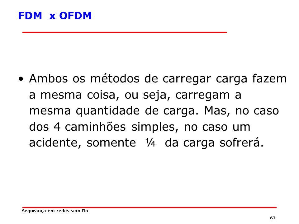 66 FDM x OFDM FDM é análogo a um caminhão-carreta que leva uma carga de 4 encomendas de uma única vez.