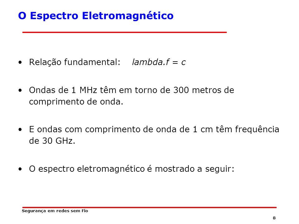8 Segurança em redes sem Fio O Espectro Eletromagnético Relação fundamental: lambda.f = c Ondas de 1 MHz têm em torno de 300 metros de comprimento de onda.
