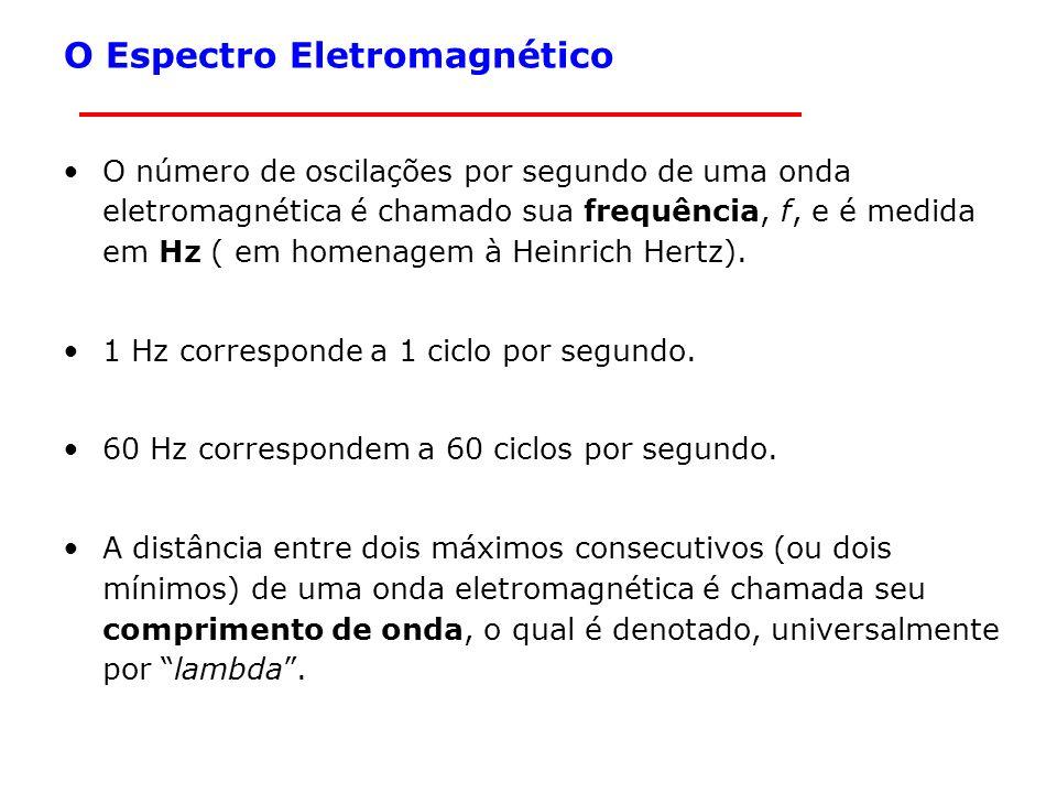 9 Segurança em redes sem Fio O Espectro Eletromagnético O número de oscilações por segundo de uma onda eletromagnética é chamado sua frequência, f, e é medida em Hz ( em homenagem à Heinrich Hertz).