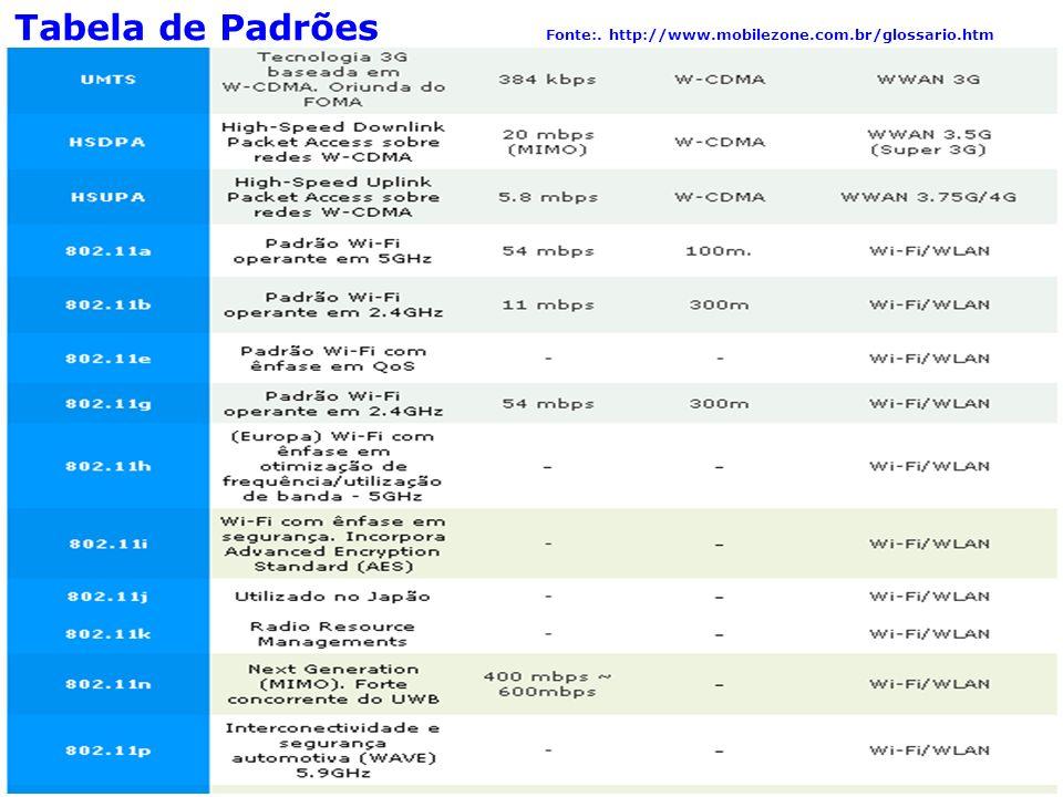 90 Segurança em redes sem Fio Tabela de Padrões Fonte:. http://www.mobilezone.com.br/glossario.htm