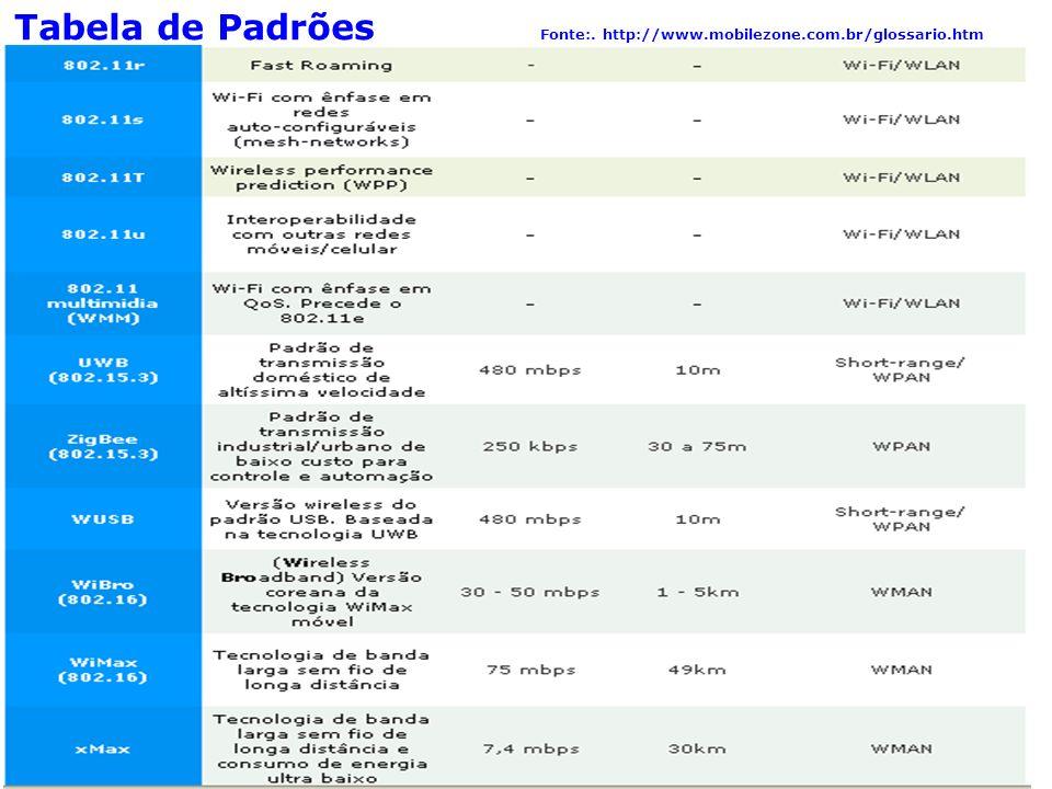 91 Segurança em redes sem Fio Tabela de Padrões Fonte:. http://www.mobilezone.com.br/glossario.htm