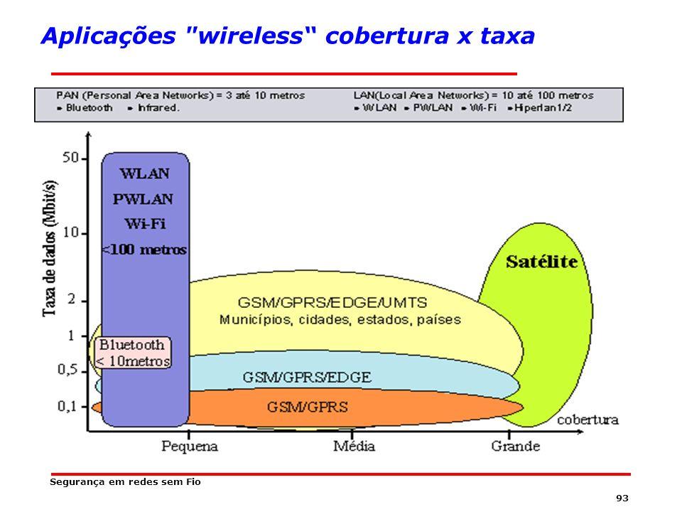 92 Segurança em redes sem Fio Tabela de Padrões Fonte:. http://www.mobilezone.com.br/glossario.htm