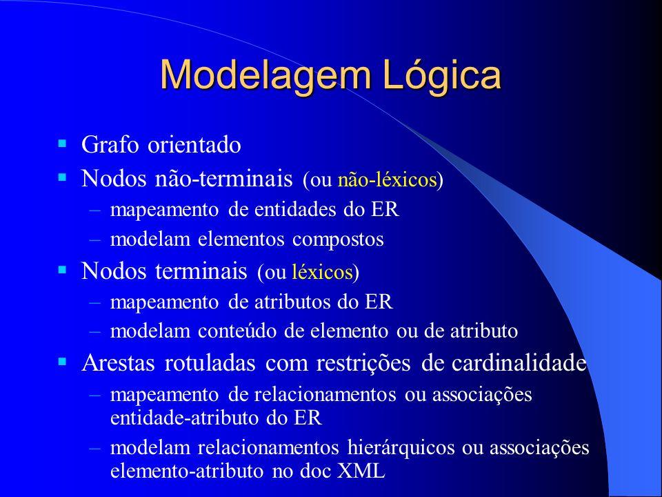 Modelagem Lógica Grafo orientado Nodos não-terminais (ou não-léxicos) –mapeamento de entidades do ER –modelam elementos compostos Nodos terminais (ou léxicos) –mapeamento de atributos do ER –modelam conteúdo de elemento ou de atributo Arestas rotuladas com restrições de cardinalidade –mapeamento de relacionamentos ou associações entidade-atributo do ER –modelam relacionamentos hierárquicos ou associações elemento-atributo no doc XML