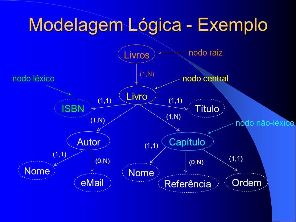 Modelagem Lógica - Exemplo (1,N) Livro (1,1) ISBN Autor Título (1,1) Nome (0,N) eMail (1,N) Capítulo (1,1) Nome (1,1) Ordem Livros (1,N) nodo raiz nodo centralnodo léxico nodo não-léxico (0,N) Referência