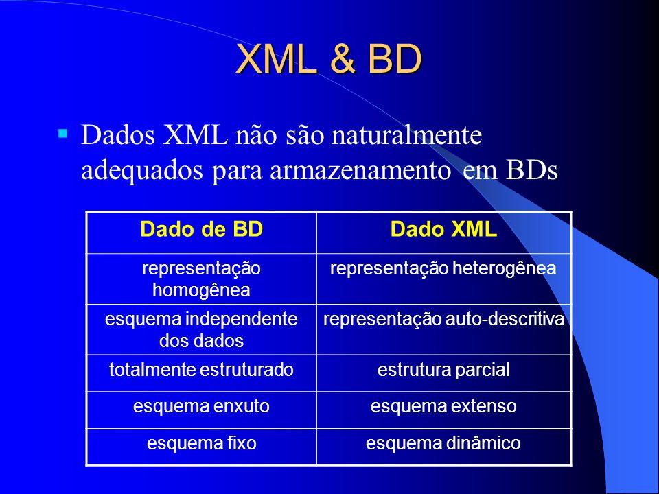XML & BD Dados XML não são naturalmente adequados para armazenamento em BDs Dado de BDDado XML representação homogênea representação heterogênea esquema independente dos dados representação auto-descritiva totalmente estruturadoestrutura parcial esquema enxutoesquema extenso esquema fixoesquema dinâmico