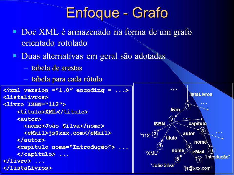 Enfoque - Grafo Doc XML é armazenado na forma de um grafo orientado rotulado Duas alternativas em geral são adotadas –tabela de arestas –tabela para cada rótulo XML João Silva js@xxx.com...