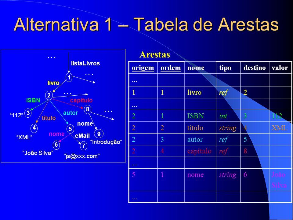 Alternativa 1 – Tabela de Arestas origemordemnometipodestinovalor...