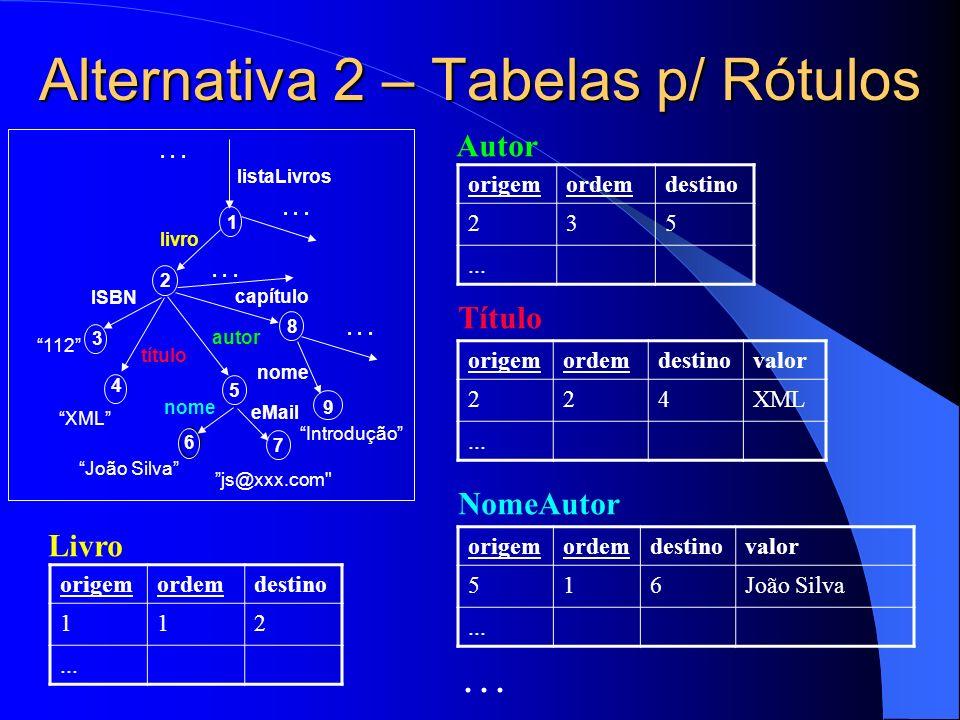 Alternativa 2 – Tabelas p/ Rótulos origemordemdestino 112...