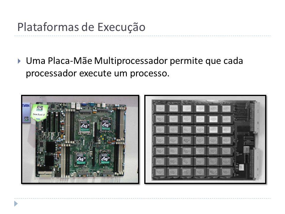 Plataformas de Execução Uma Placa-Mãe Multiprocessador permite que cada processador execute um processo.