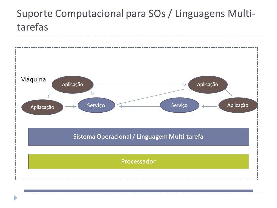 Suporte Computacional para SOs / Linguagens Multi- tarefas Processador Sistema Operacional / Linguagem Multi-tarefa Aplicação ServiçoAplicação Máquina