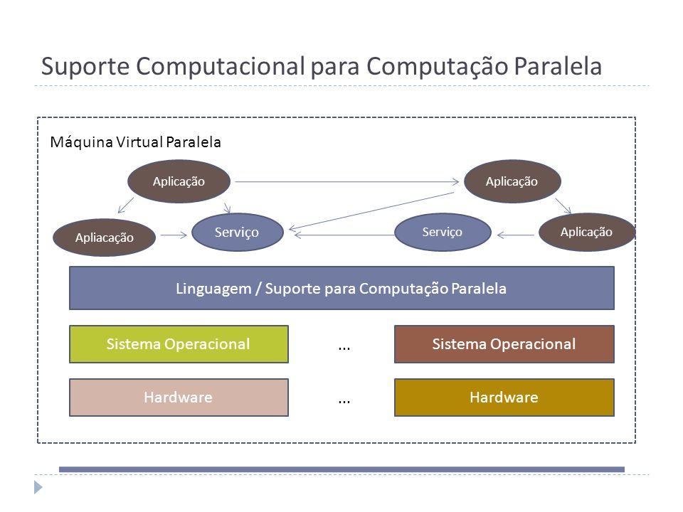Suporte Computacional para Computação Paralela Hardware Linguagem / Suporte para Computação Paralela Aplicação ServiçoAplicação Máquina Virtual Parale