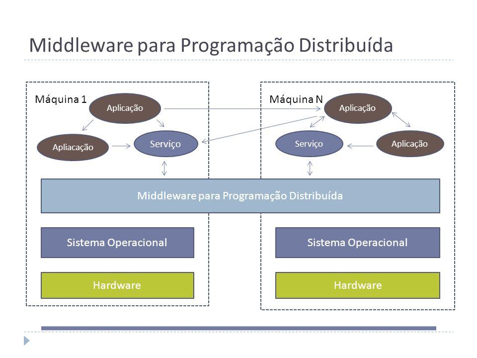 Middleware para Programação Distribuída Hardware Sistema Operacional Aplicação Middleware para Programação Distribuída Aplicação ServiçoAplicação Máqu