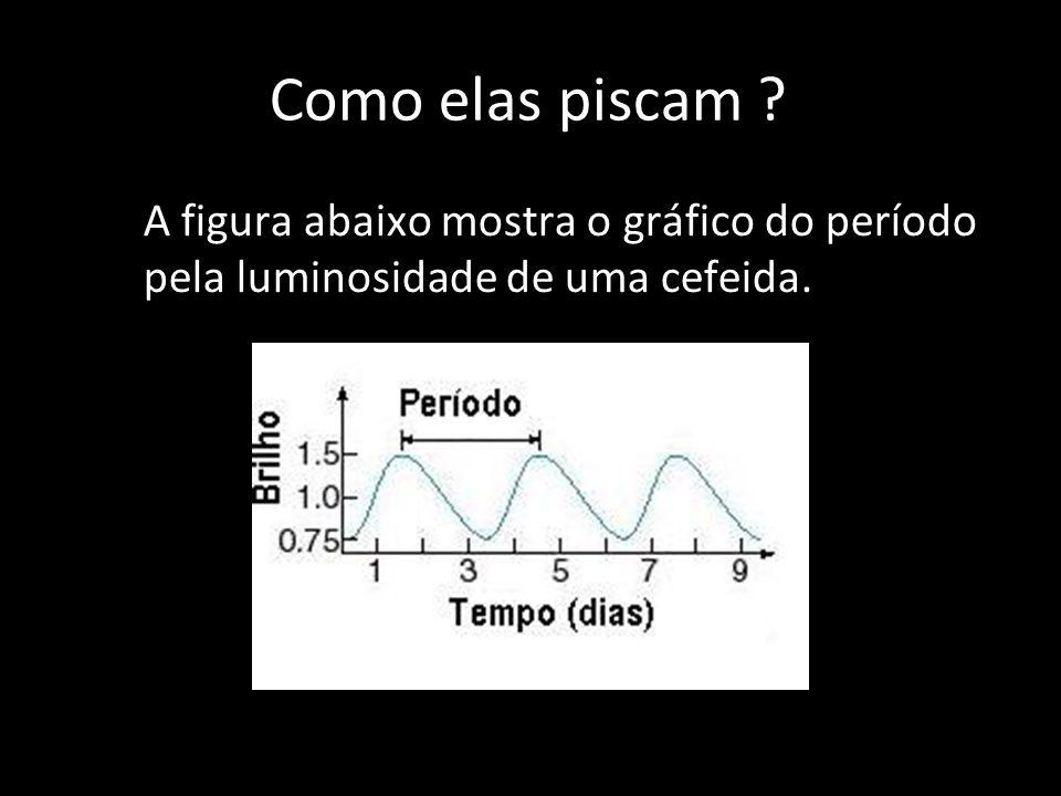 Como elas piscam ? A figura abaixo mostra o gráfico do período pela luminosidade de uma cefeida.