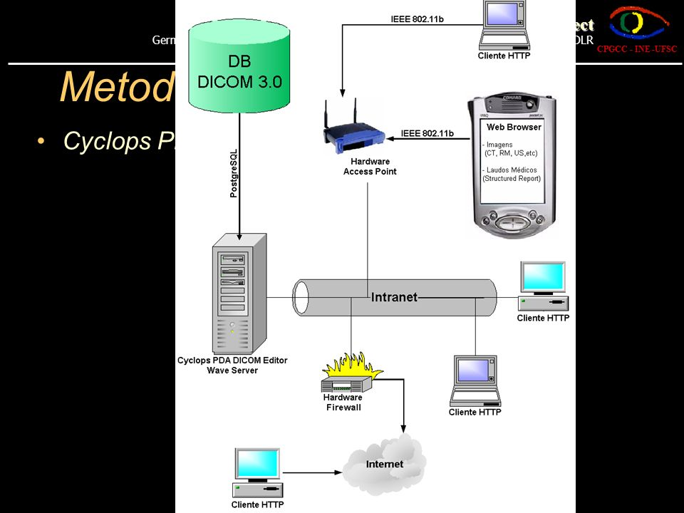 Metodologia Cyclops PDA DICOM Editor CPGCC - INE -UFSC The Cyclops Project German-Brazilian Cooperation Programme on Information Technology - CNPq GMD DLR