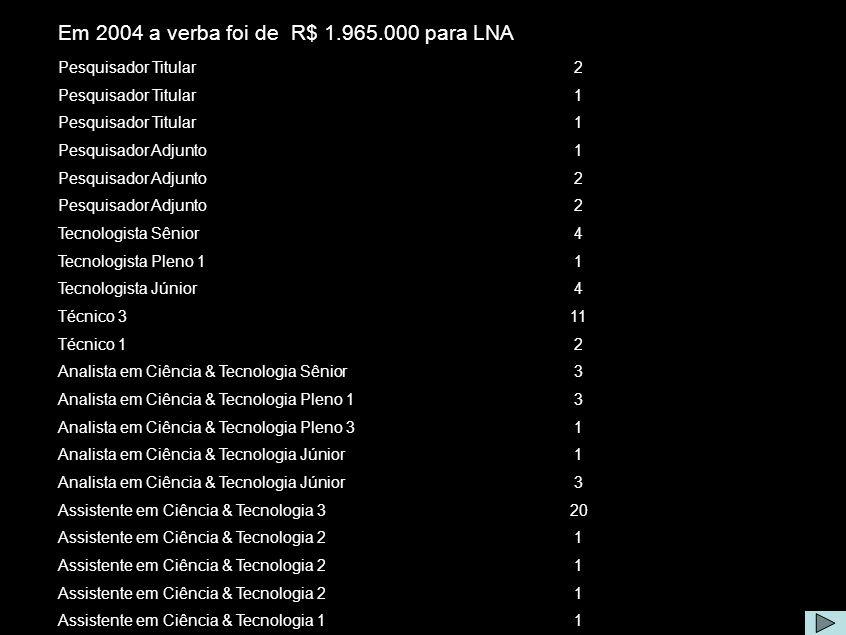 Equipe e Custeio Em 2004 a verba foi de R$ 1.965.000 para LNA Pesquisador Titular2 1 1 Pesquisador Adjunto1 2 2 Tecnologista Sênior4 Tecnologista Plen