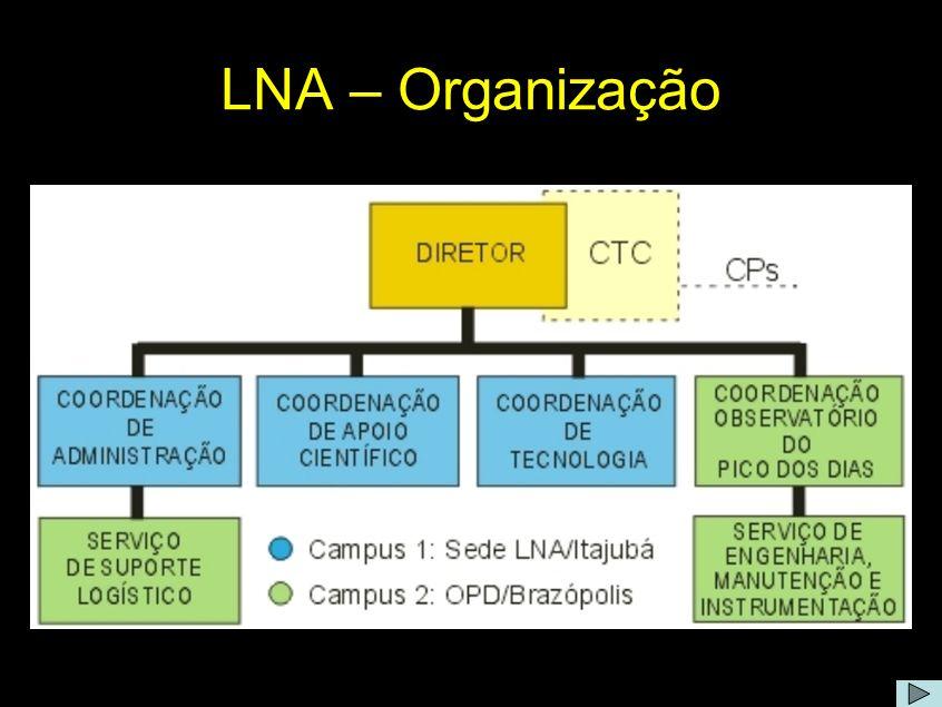 LNA - organização Comentário: A figura mostra o organograma do LNA.