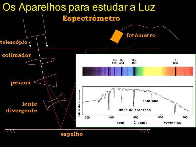 Fotômetro Bem, se já estudamos o nosso objeto de interação que é a luz, falta-nos uma coisa: a comparação. Imagine que não escolhêssemos um padrão… Pa