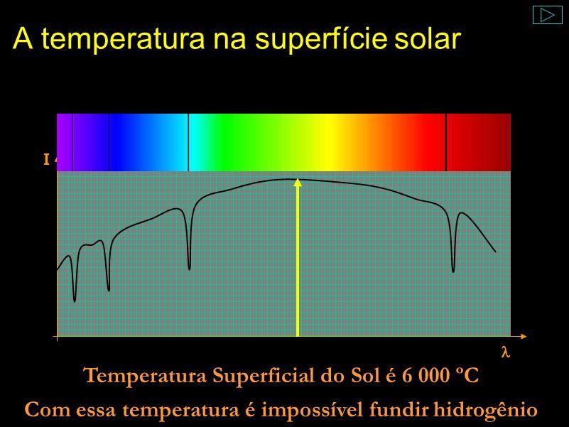 Tudo o que podemos ver do Sol é sua superfície Comentário: E qual a temperatura do Sol? Do Sol só vemos a superfície, mas como saber sua temperatura?