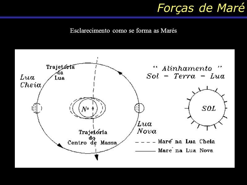 Conteúdo: Forças de Maré A idéia é demostrar como é o funcionamento das forças que atuam nas marés, esclarecendo que ela é principio gravitacional.