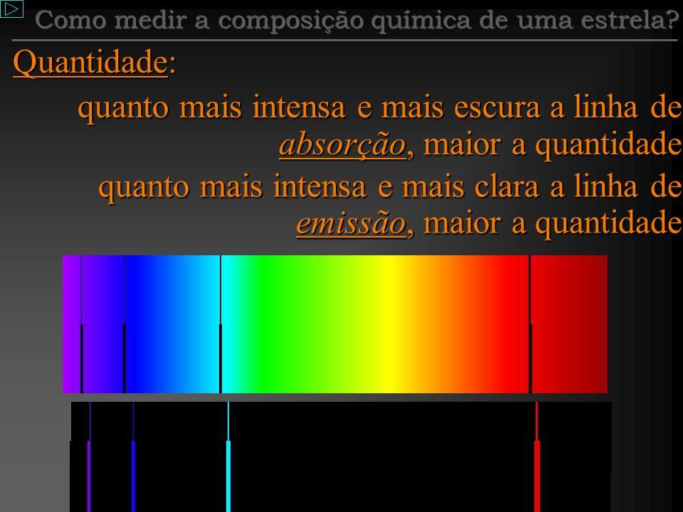 Através do espectro Dois problemas: descobrir a presença de um elemento, e medir sua quantidade Presença: descobrindo uma ou várias linhas de absorção