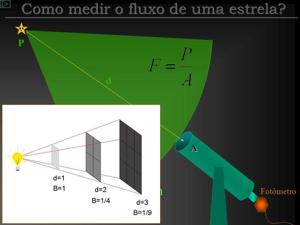 Fluxo E o fluxo de uma estrela? Primeiro, vamos fazer uma analogia com o fluxo em uma torneira: Quando o fluxo em uma torneira fica maior? Podemos ter