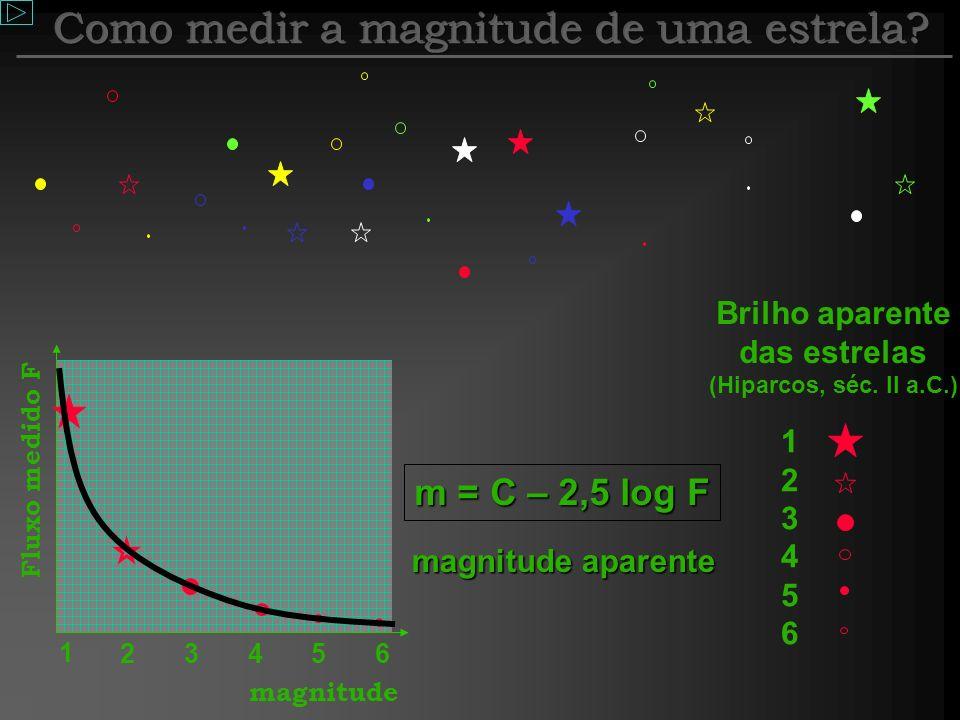Magnitude A magnitude pode ser entendida como o brilho da estrela. Para tanto, antes vamos analisar o brilho dos postes em uma cidade. Qual poste você