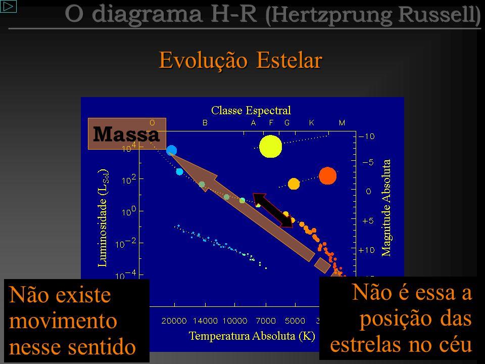 Magnitude Absoluta Mas se quisermos realmente comparar estrelas diferentes, tal qual fizemos com o poste, devemos imaginá-las à mesma distância, e só